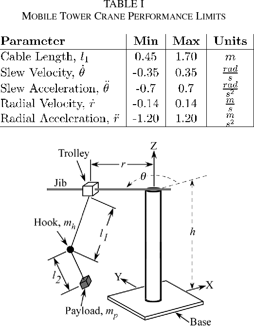 Table I from Control of Tower Cranes With Double-Pendulum