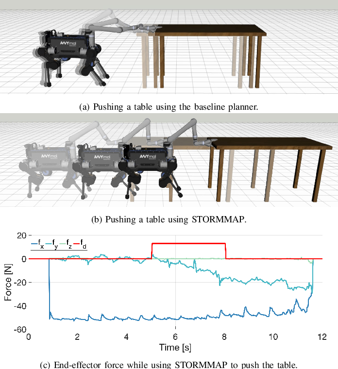 Figure 3 for Generating Continuous Motion and Force Plans in Real-Time for Legged Mobile Manipulation