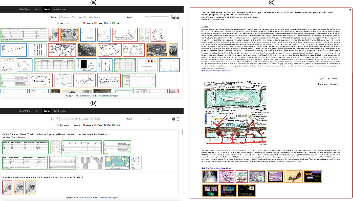 Figure 3 for Viziometrics: Analyzing Visual Information in the Scientific Literature