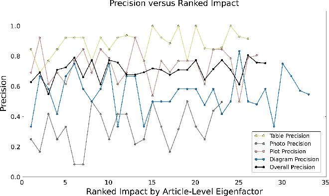 Figure 4 for Viziometrics: Analyzing Visual Information in the Scientific Literature