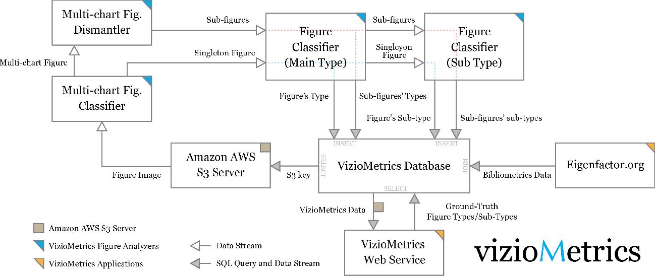 Figure 1 for Viziometrics: Analyzing Visual Information in the Scientific Literature