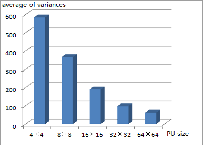 Figure 2. The Average of Variances of different Sizes of PUs in Sequence