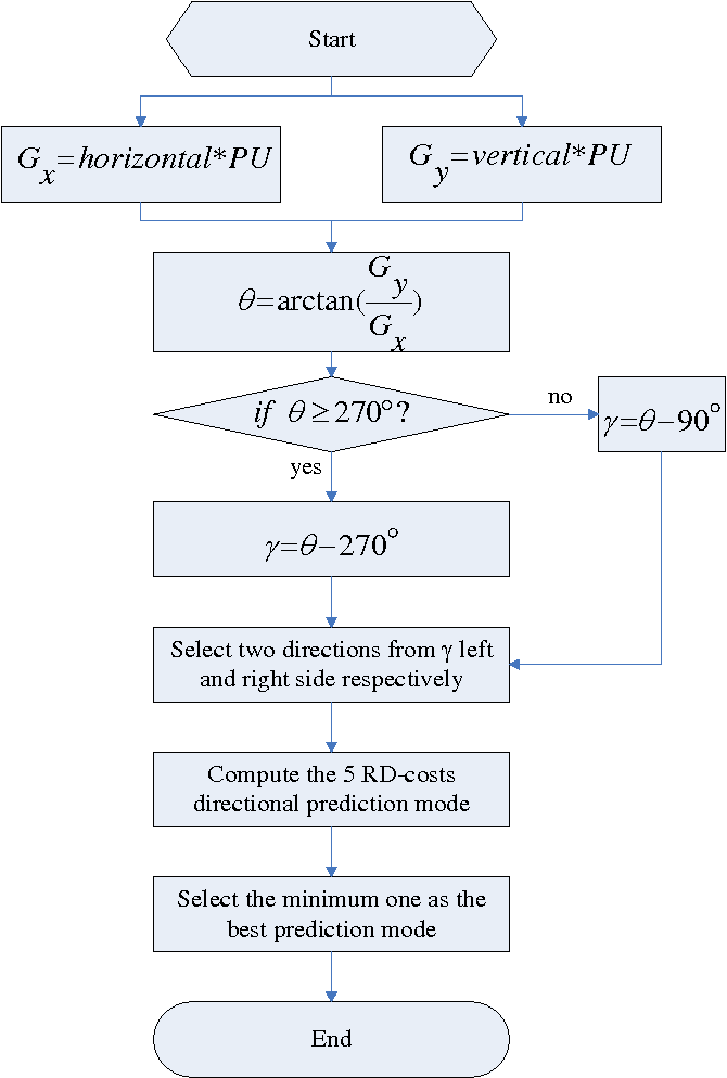 Figure 3. The Flowchart of the Proposed Intra Mode Decision Algorithm