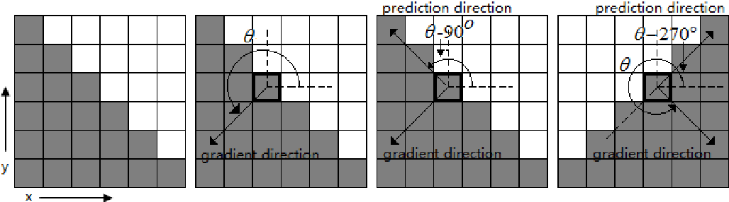 Figure 4. The Correlation between Prediction Direction and Gradient Direction