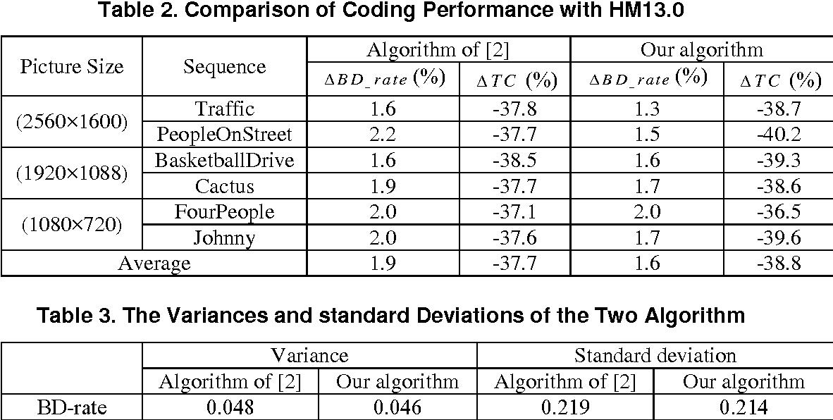 Table 2. Comparison of Coding Performance with HM13.0