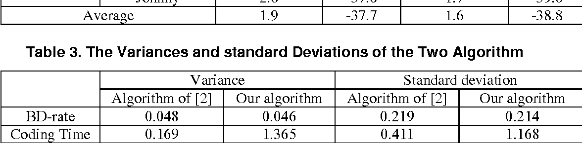 Table 3. The Variances and standard Deviations of the Two Algorithm