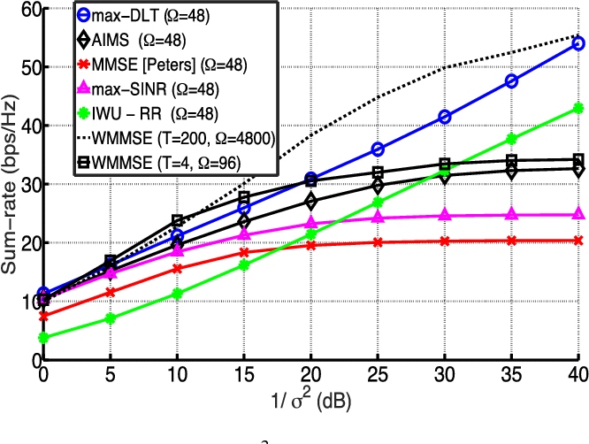 Fig. 4. Ergodic sum-rate vs 1/σ 2, for L = 3, K = 1, M = N = 4, d = 2, T = 4 (MIMO IFC).