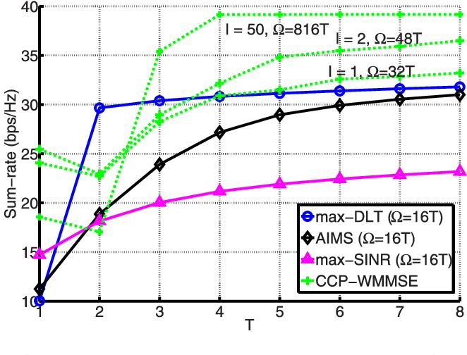 Fig. 5. Ergodic sum-rate vs T , for L = 2, K = 2, M = 4, N = 4, d = 2.