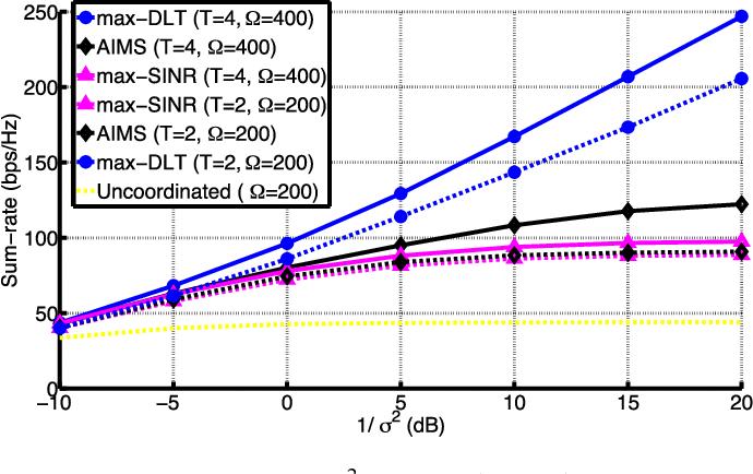 Fig. 6. Ergodic sum-rate vs 1/σ 2, for L = 5, K = 5, M = 4, N = 32, d = 2 (Uplink).