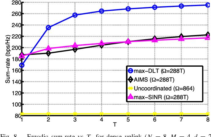 Fig. 8. Ergodic sum-rate vs T , for dense uplink (N = 8, M = 4, d = 2, L = 9, K = 8).