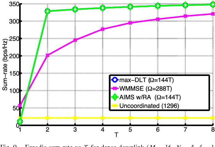 Fig. 9. Ergodic sum-rate vs T for dense downlink (M = 16, N = 4, d = 1, L = 9, K = 8).
