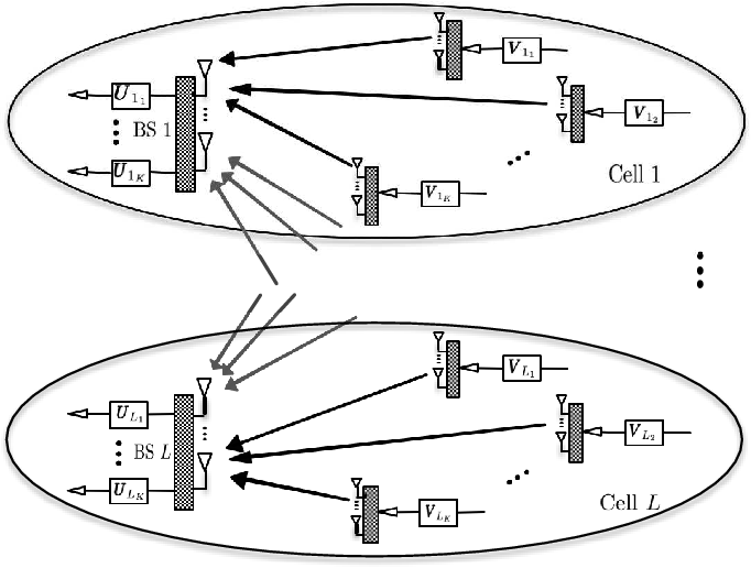 Fig. 1. L-cell MIMO interfering multiple-access channel.