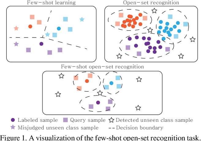 Figure 1 for Few-shot Open-set Recognition by Transformation Consistency