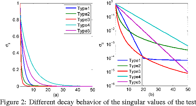 Figure 3 for Single-Pass PCA of Large High-Dimensional Data