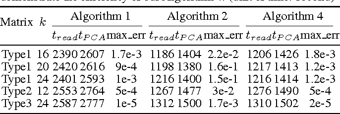 Figure 2 for Single-Pass PCA of Large High-Dimensional Data