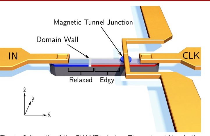 Figure 1 for Controllable reset behavior in domain wall-magnetic tunnel junction artificial neurons for task-adaptable computation