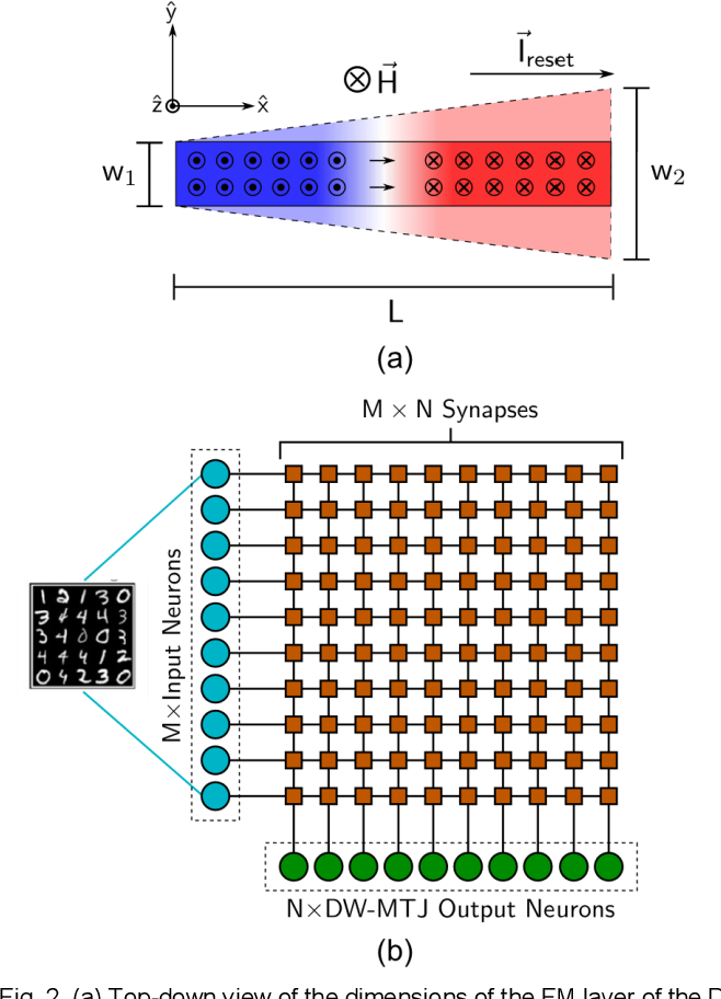 Figure 2 for Controllable reset behavior in domain wall-magnetic tunnel junction artificial neurons for task-adaptable computation