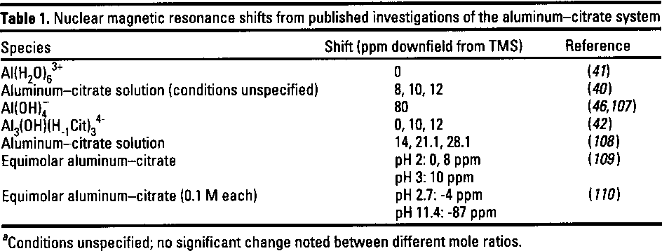 Table 1. Nuclear magnetic resonance shifts from published investigations of the aluminum-citrate system