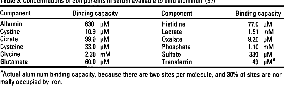 Table 3. Concentrations of components in serum available to bind aluminum (51)