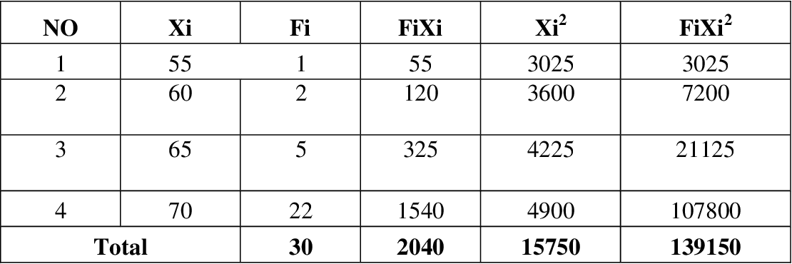 Table VIII from The effect of language experience approach