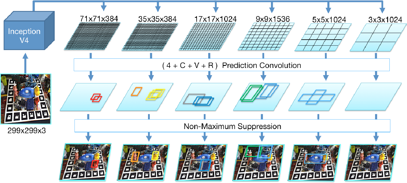 Figure 1 for SSD-6D: Making RGB-based 3D detection and 6D pose estimation great again