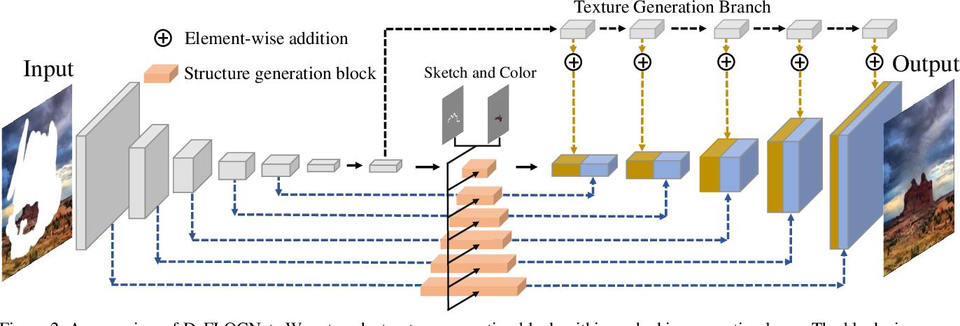 Figure 2 for DeFLOCNet: Deep Image Editing via Flexible Low-level Controls