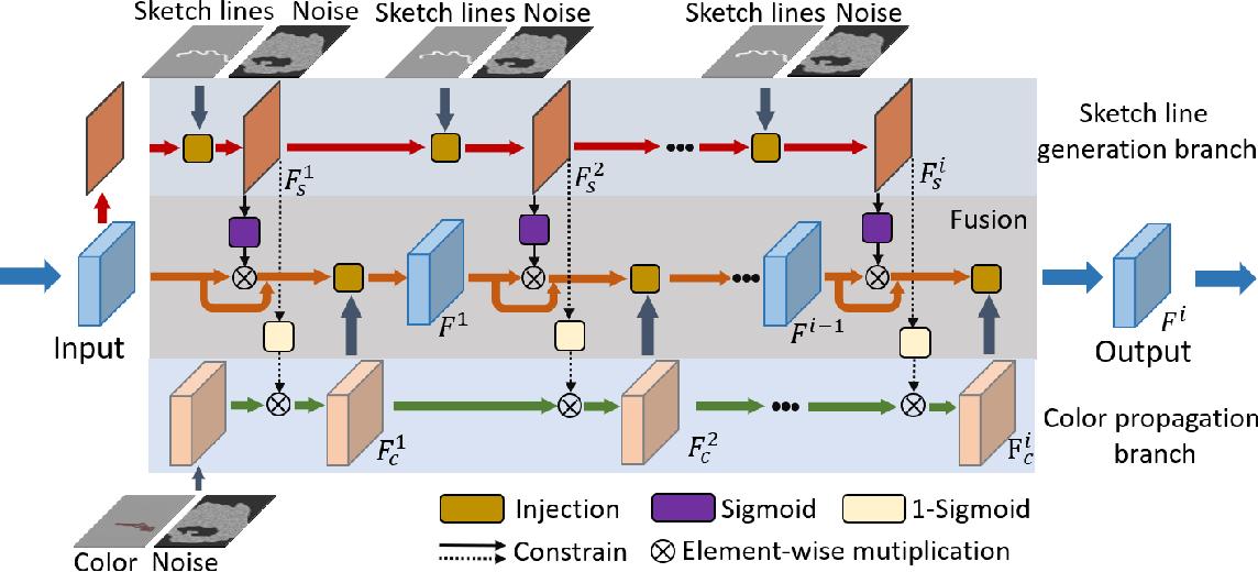 Figure 4 for DeFLOCNet: Deep Image Editing via Flexible Low-level Controls