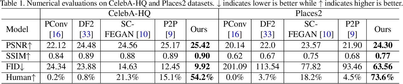 Figure 1 for DeFLOCNet: Deep Image Editing via Flexible Low-level Controls