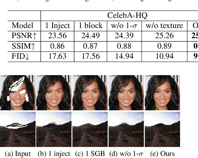 Figure 3 for DeFLOCNet: Deep Image Editing via Flexible Low-level Controls