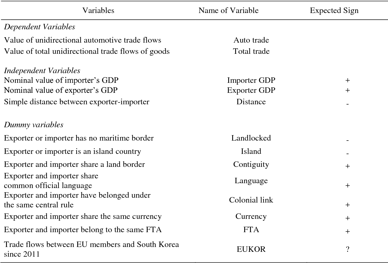 The Trade Effects Of The Eu South Korea Free Trade Agreement In The