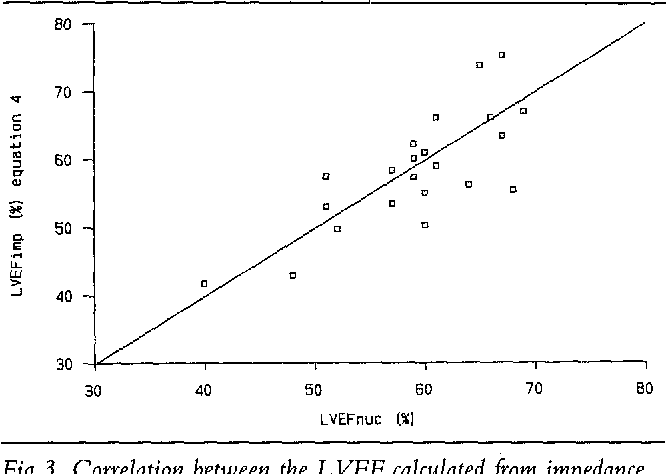 Fig 3. Correlation between the L VEF calculated from impedance data (L VEFI,~p ) according to equation 4 and L VEF measured by means of radionuclide ventriculography (LVEF,,c); y = x, r = 0.75; p < 0.001.