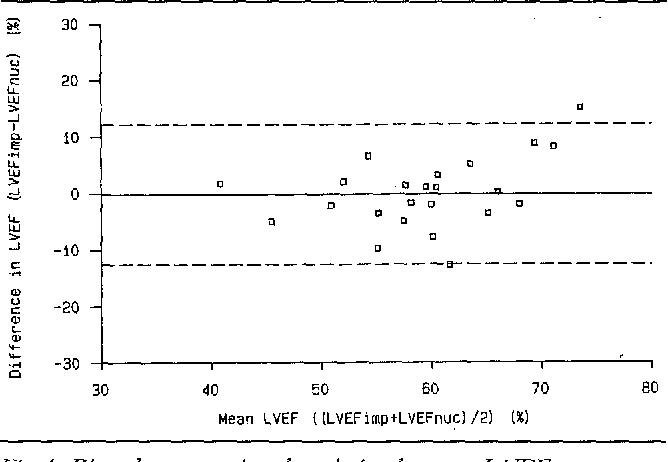 Fig 4. Bias plot concerning the relation between L VEFI,,p according to equation 4 and L VEF,, c. The mean difference ( - - ) and the 95% limits of agreement (---) are plotted. MD ± 2SD: - 0.24 ± 12.4%.