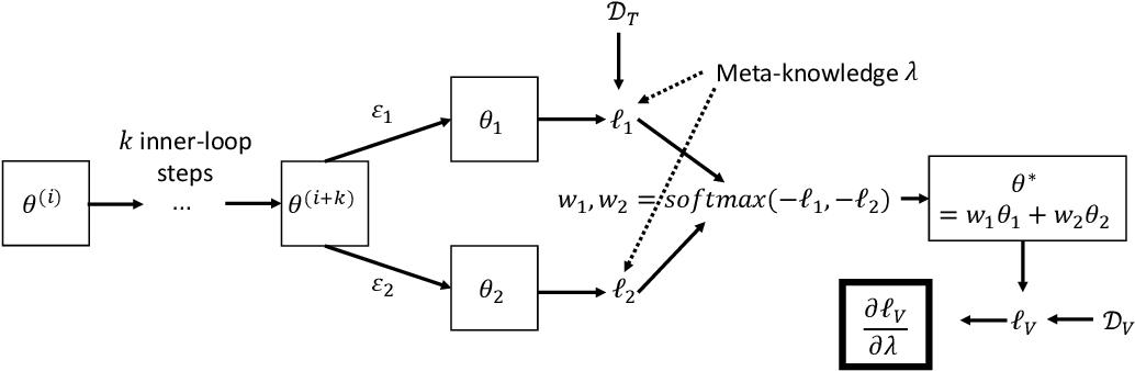 Figure 1 for EvoGrad: Efficient Gradient-Based Meta-Learning and Hyperparameter Optimization
