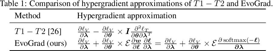 Figure 2 for EvoGrad: Efficient Gradient-Based Meta-Learning and Hyperparameter Optimization