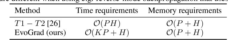 Figure 3 for EvoGrad: Efficient Gradient-Based Meta-Learning and Hyperparameter Optimization