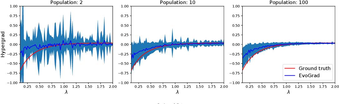 Figure 4 for EvoGrad: Efficient Gradient-Based Meta-Learning and Hyperparameter Optimization