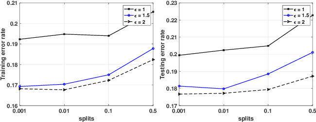 Figure 1 for Towards Plausible Differentially Private ADMM Based Distributed Machine Learning