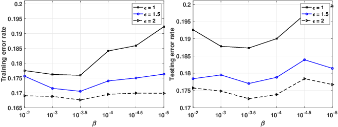 Figure 2 for Towards Plausible Differentially Private ADMM Based Distributed Machine Learning
