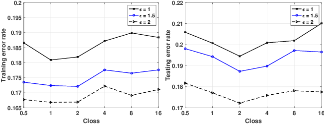 Figure 3 for Towards Plausible Differentially Private ADMM Based Distributed Machine Learning