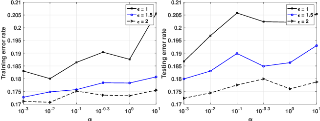 Figure 4 for Towards Plausible Differentially Private ADMM Based Distributed Machine Learning