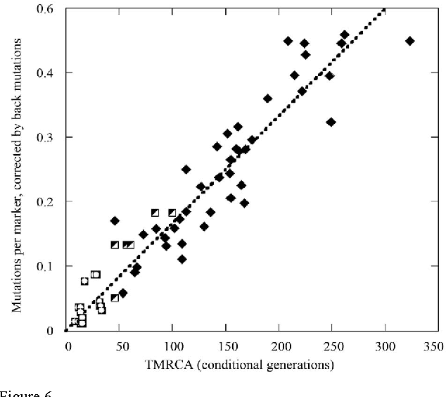 Figure 6 from Mutation Rate Constants in DNA Genealogy (Y