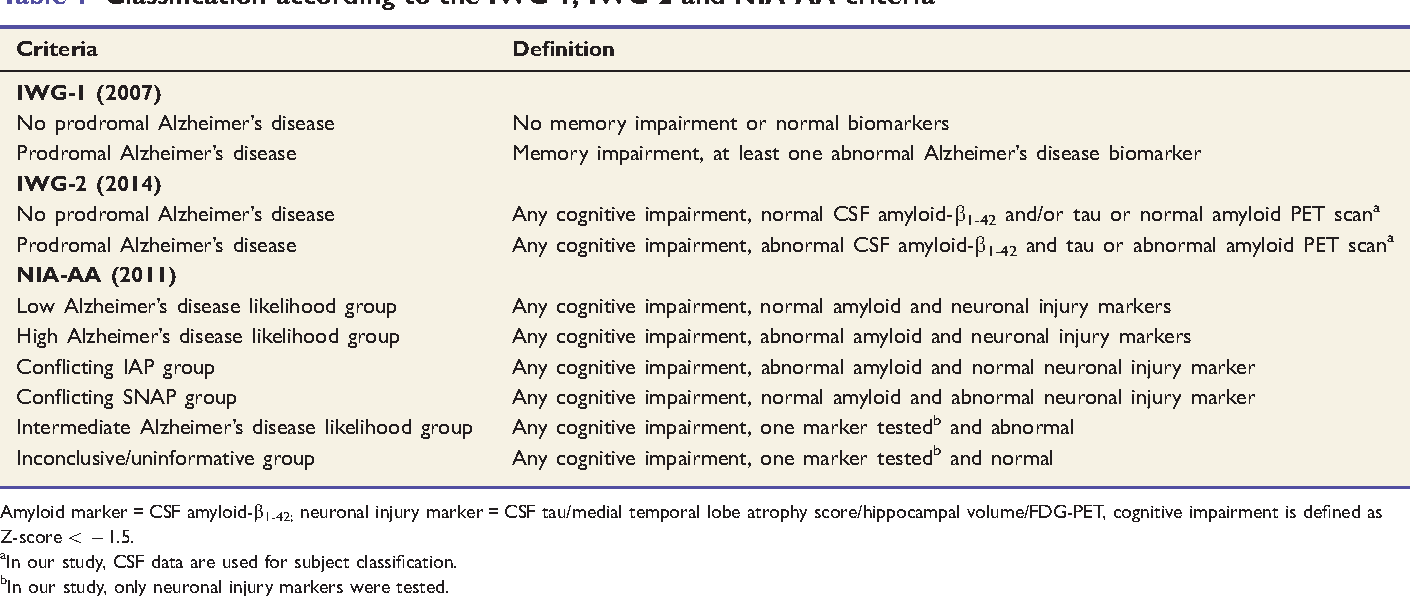table 1 from prevalence and prognosis of alzheimer's disease at the