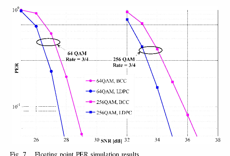 Figure 7 from ASIC design of 7 7 Gbps multi-mode LDPC decoder for