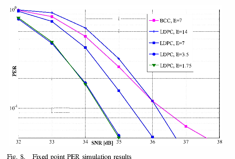 Figure 8 from ASIC design of 7 7 Gbps multi-mode LDPC decoder for