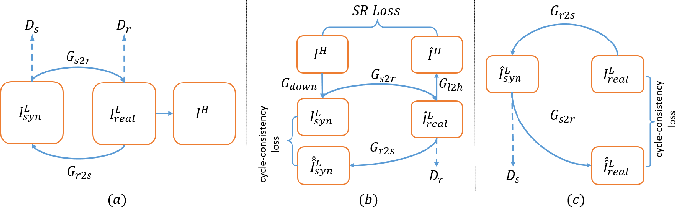 Figure 1 for Unsupervised Image Super-Resolution with an Indirect Supervised Path