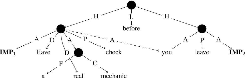 Figure 1 for Refining Implicit Argument Annotation For UCCA