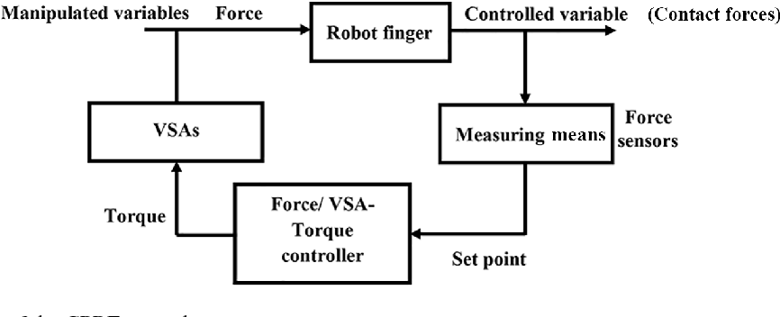 Figure 13 from Mechatronic design and genetic-algorithm-based MIMO