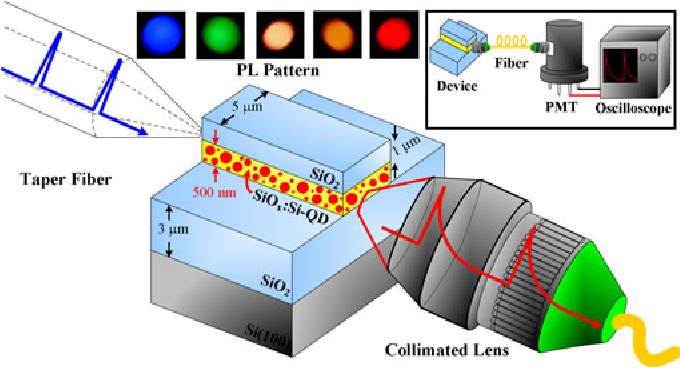 Power Gain Modeling of Si Quantum Dots Embedded in a SiO$_{\bm x