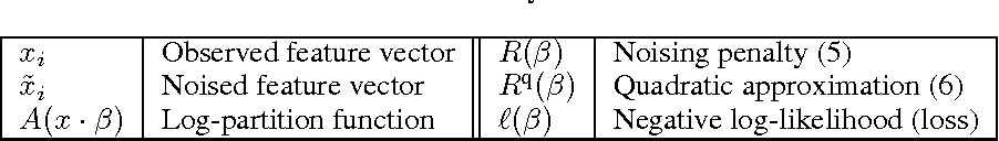 Figure 1 for Dropout Training as Adaptive Regularization