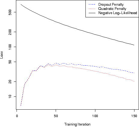 Figure 2 for Dropout Training as Adaptive Regularization